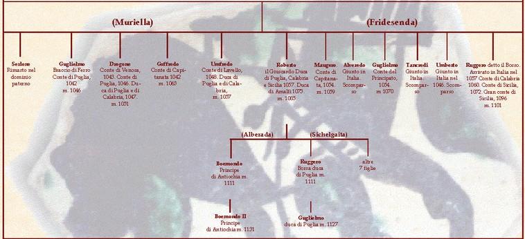 Albero genealogico degli altavilla